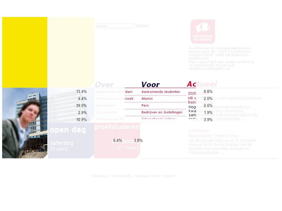 15.4% 4.4% 39.0% 2.9% 10.9% 8.8% 2.0% 0.6% 1.9% 3.9% 6.4% 3,8%