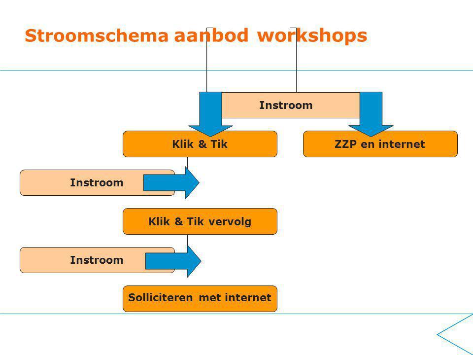 Instroom Klik & TikZZP en internet Instroom Klik & Tik vervolg Instroom Solliciteren met internet Stroomschema aanbod workshops