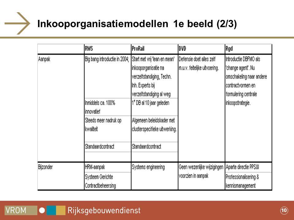 10 Inkooporganisatiemodellen 1e beeld (2/3)