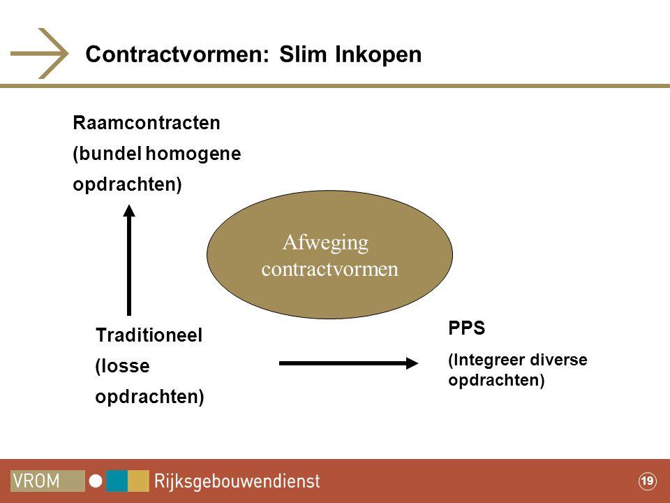 19 Contractvormen: Slim Inkopen Traditioneel (losse opdrachten) PPS (Integreer diverse opdrachten) Raamcontracten (bundel homogene opdrachten) Afwegin