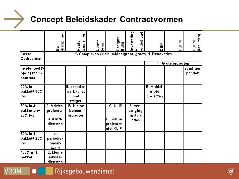 20 Concept Beleidskader Contractvormen