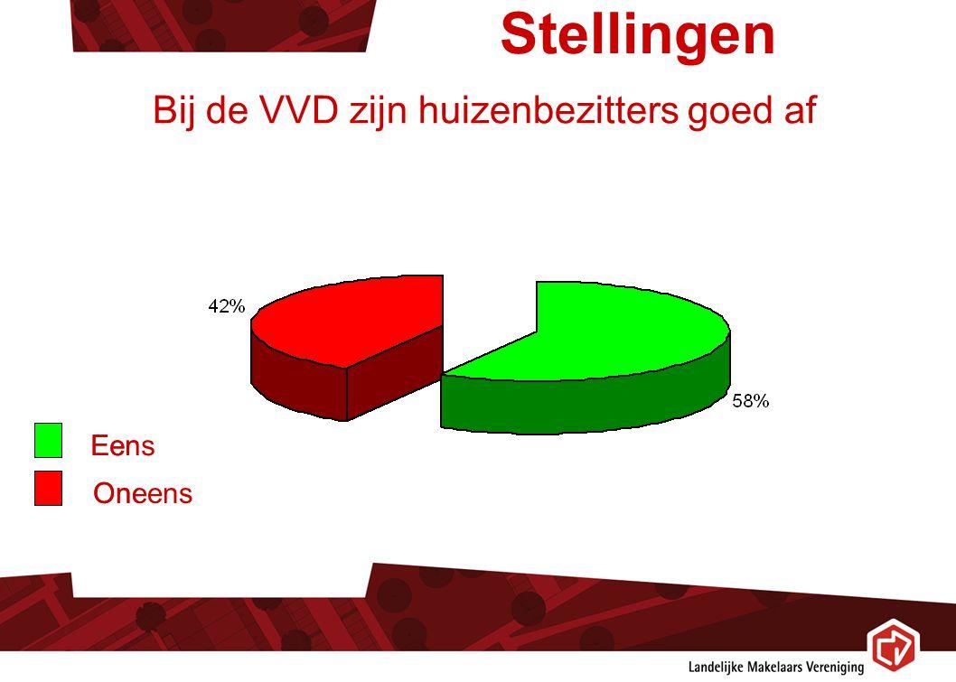Stellingen Eens Bij de VVD zijn huizenbezitters goed af Oneens Eens Oneens