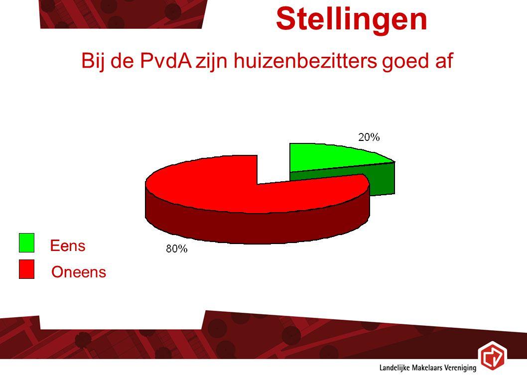 Stellingen Eens Bij de PvdA zijn huizenbezitters goed af Oneens Eens Oneens