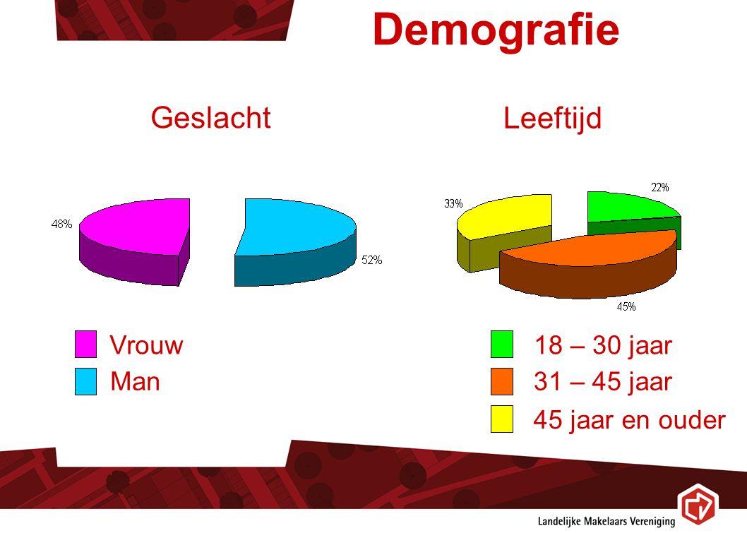 Demografie Geslacht Leeftijd Vrouw Man 18 – 30 jaar 31 – 45 jaar 45 jaar en ouder