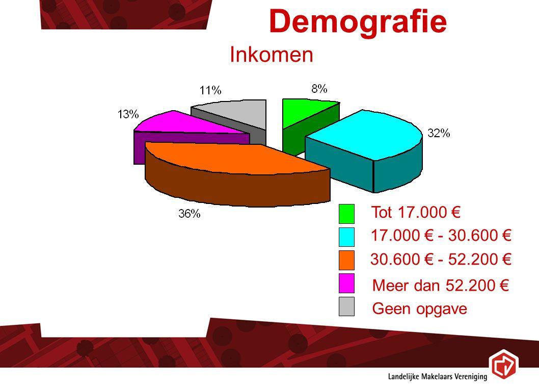 Demografie Inkomen Tot 17.000 € 17.000 € - 30.600 € 30.600 € - 52.200 € Meer dan 52.200 € Geen opgave