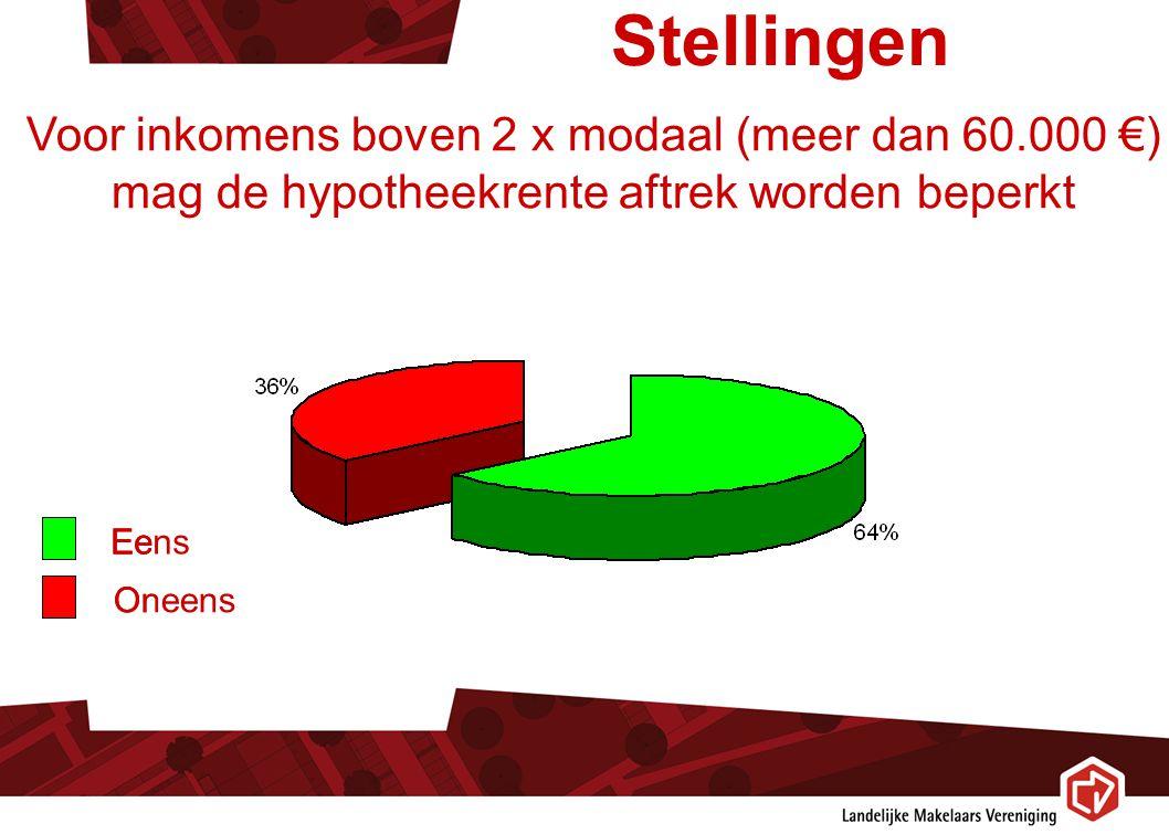 Stellingen Eens Oneens Eens Voor inkomens boven 2 x modaal (meer dan 60.000 €) mag de hypotheekrente aftrek worden beperkt Eens Oneens