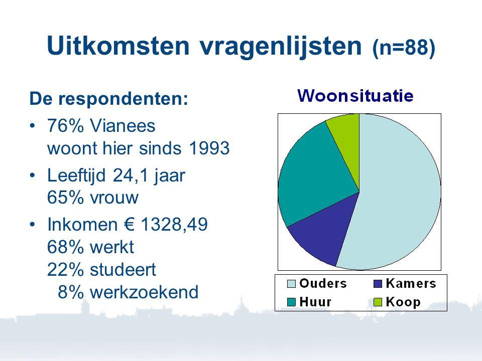 Uitkomsten vragenlijsten (n=88) De respondenten: •76% Vianees woont hier sinds 1993 •Leeftijd 24,1 jaar 65% vrouw •Inkomen € 1328,49 68% werkt 22% studeert 8% werkzoekend