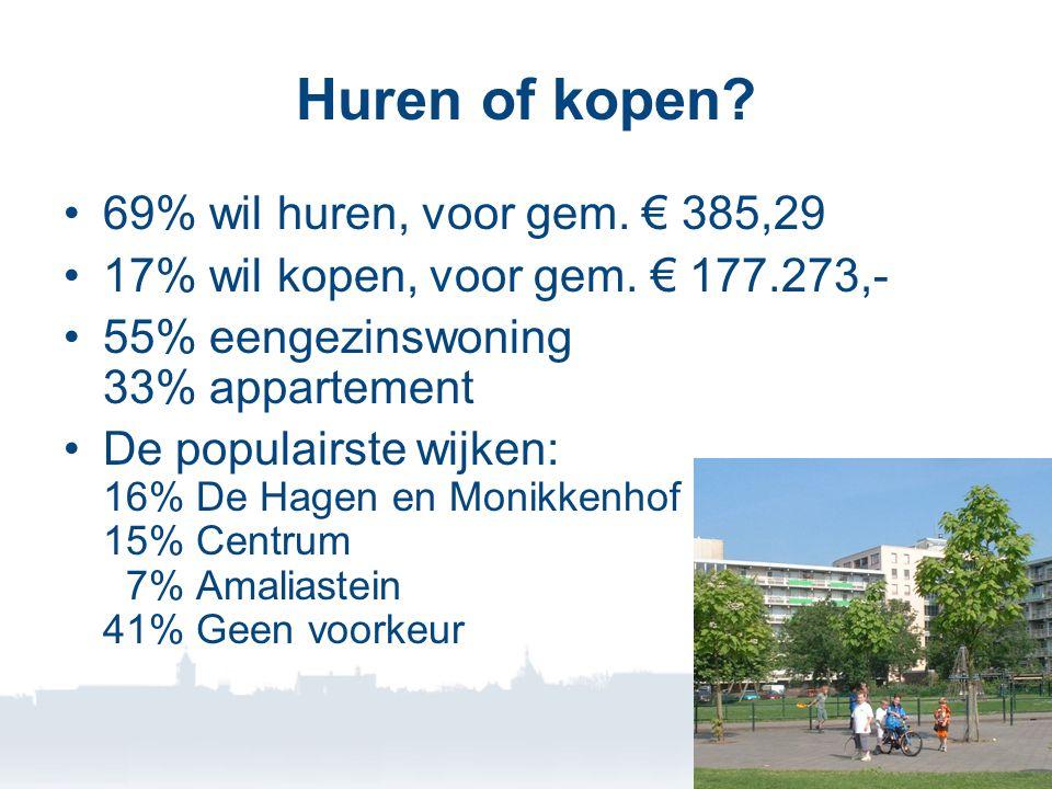 Huren of kopen. •69% wil huren, voor gem. € 385,29 •17% wil kopen, voor gem.