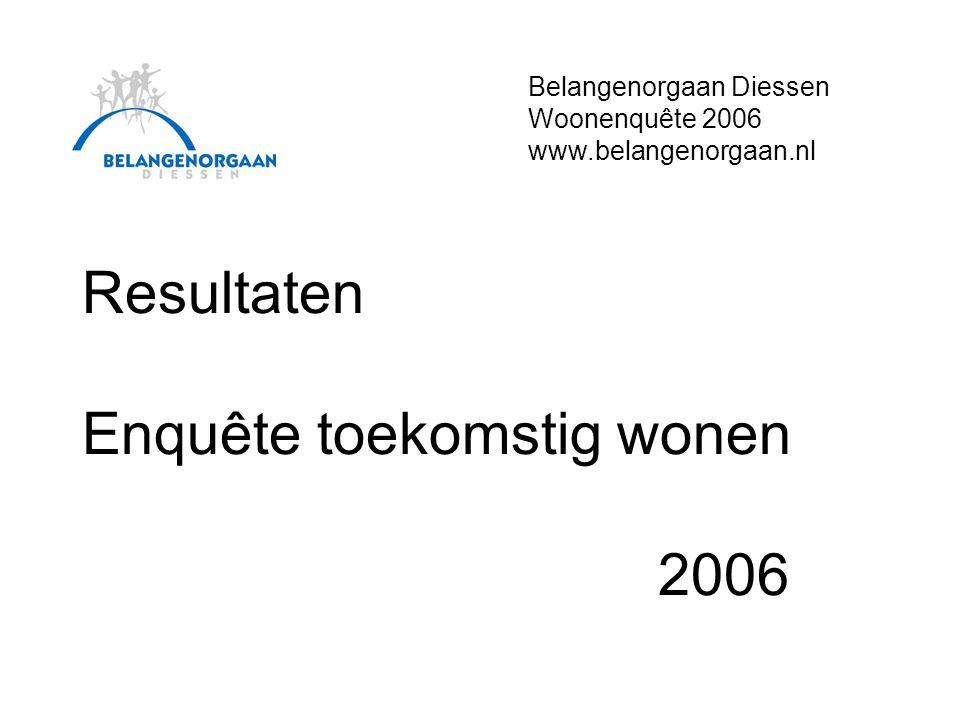 Resultaten Enquête toekomstig wonen 2006 Belangenorgaan Diessen Woonenquête 2006 www.belangenorgaan.nl