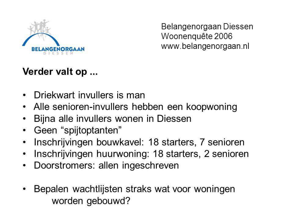 Belangenorgaan Diessen Woonenquête 2006 www.belangenorgaan.nl Verder valt op...