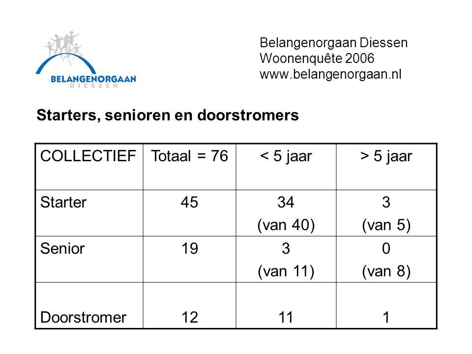 Belangenorgaan Diessen Woonenquête 2006 www.belangenorgaan.nl Starters, senioren en doorstromers COLLECTIEFTotaal = 76< 5 jaar> 5 jaar Starter4534 (van 40) 3 (van 5) Senior193 (van 11) 0 (van 8) Doorstromer12111