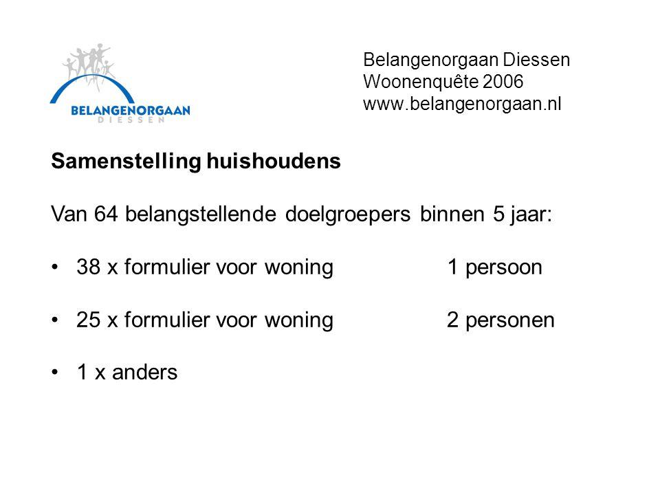 Belangenorgaan Diessen Woonenquête 2006 www.belangenorgaan.nl Grondgebonden of appartement Van 64 belangstellende doelgroepers binnen 5 jaar: • 51 x Grondgebonden • 10 x Appartement (5 starters, 5 senioren)