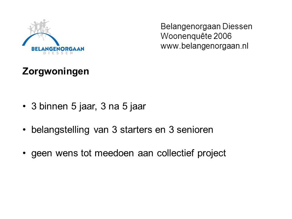 Belangenorgaan Diessen Woonenquête 2006 www.belangenorgaan.nl Zorgwoningen • 3 binnen 5 jaar, 3 na 5 jaar • belangstelling van 3 starters en 3 senioren • geen wens tot meedoen aan collectief project