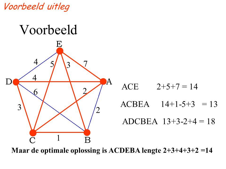 Voorbeeld ACE 2+5+7 = 14 ACBEA 14+1-5+3 = 13 ADCBEA 13+3-2+4 = 18 E D B A C Maar de optimale oplossing is ACDEBA lengte 2+3+4+3+2 =14 7 4 3 1 2 4 3 2