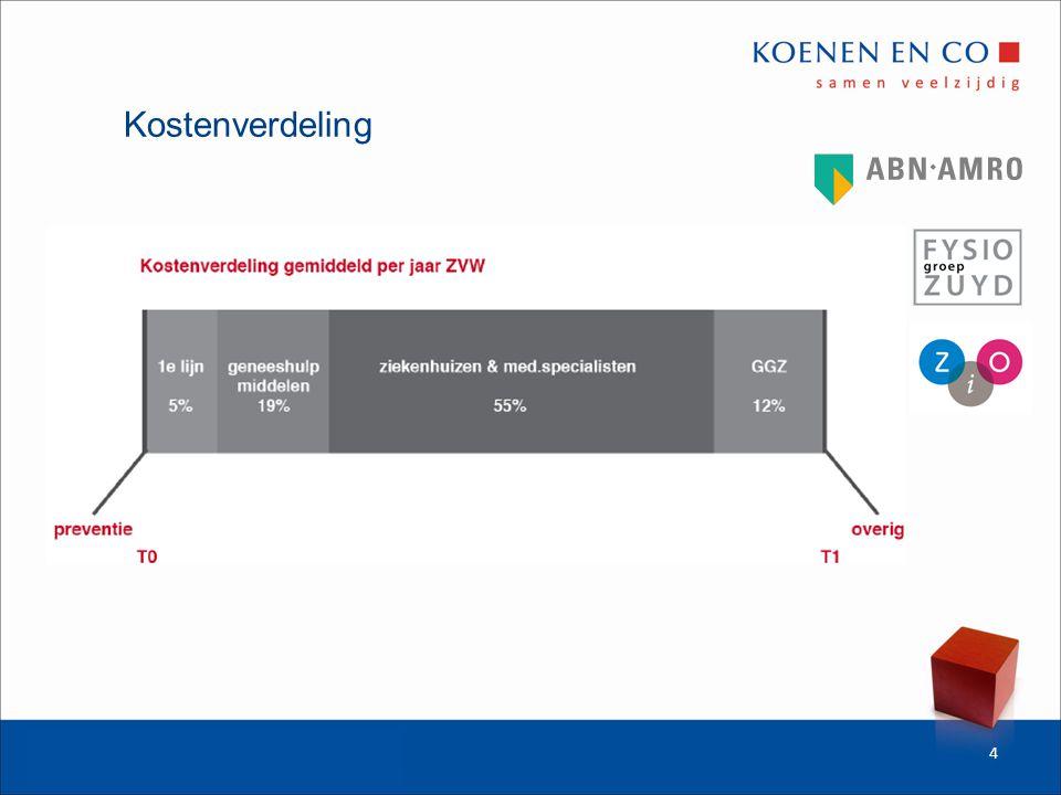 Kostenontwikkeling 1975 - 10 miljard 1985 - 20 miljard 1995 - 30 miljard 2000 - 48 miljard 2010 - 88 miljard 5