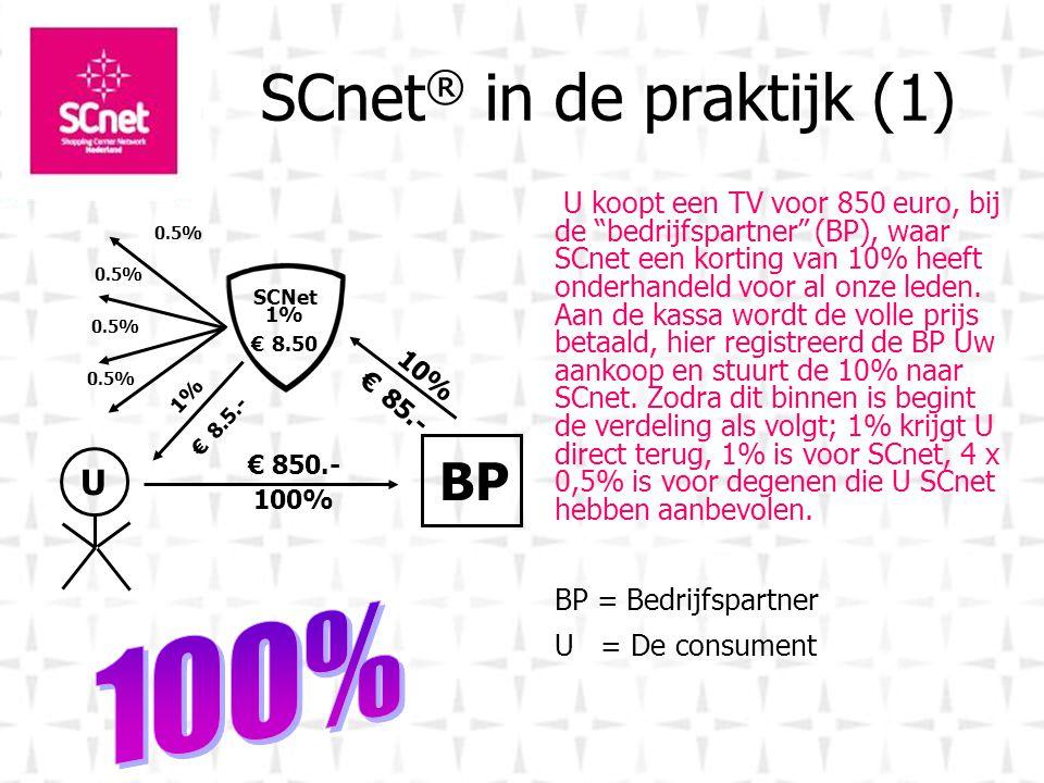 SCnet ® in de praktijk (1) U koopt een TV voor 850 euro, bij de bedrijfspartner (BP), waar SCnet een korting van 10% heeft onderhandeld voor al onze leden.