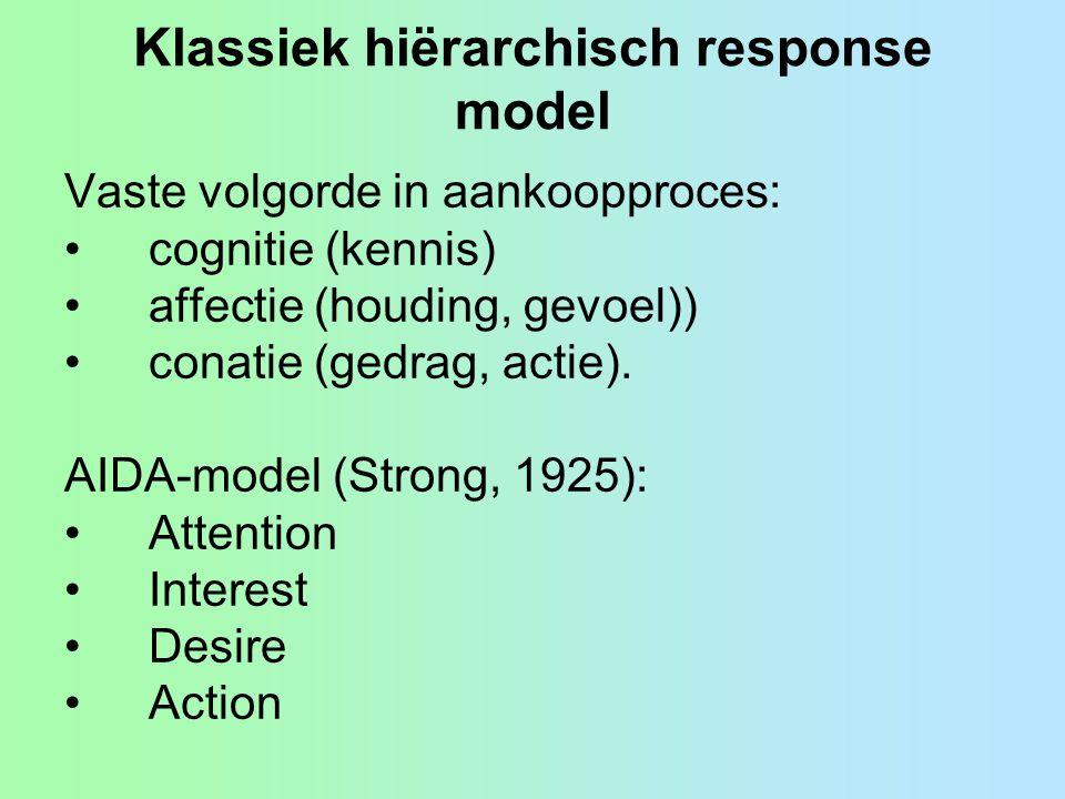 Klassiek hiërarchisch response model Vaste volgorde in aankoopproces: •cognitie (kennis) •affectie (houding, gevoel)) •conatie (gedrag, actie).