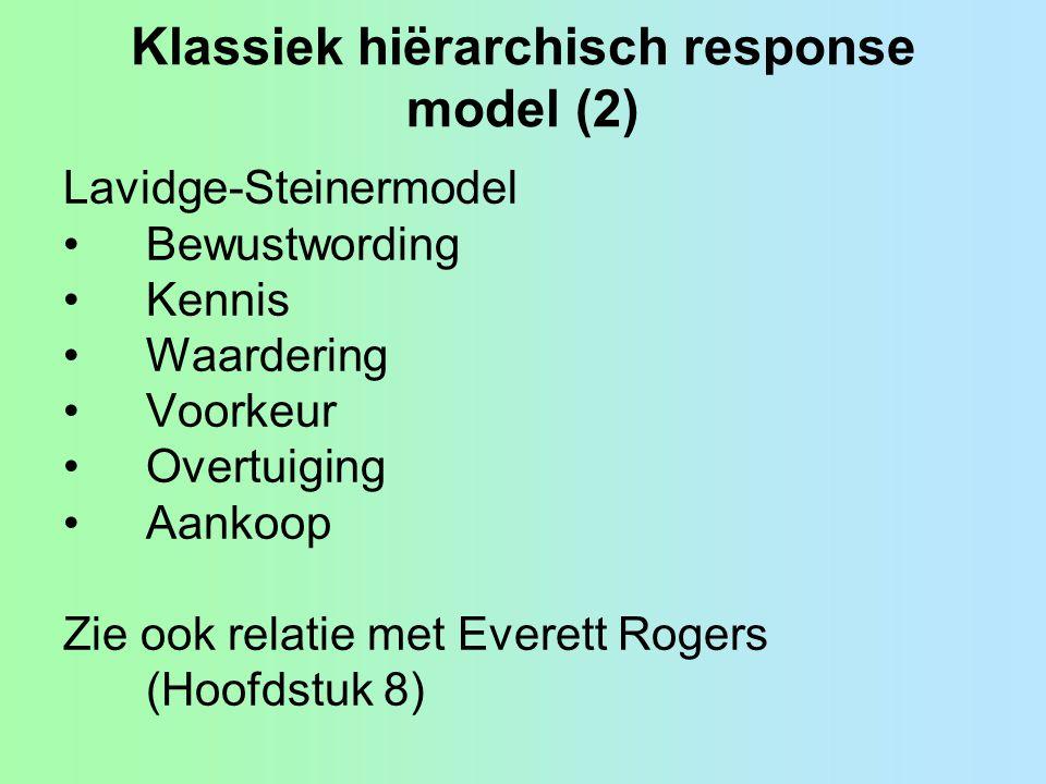 Klassiek hiërarchisch response model (2) Lavidge-Steinermodel •Bewustwording •Kennis •Waardering •Voorkeur •Overtuiging •Aankoop Zie ook relatie met Everett Rogers (Hoofdstuk 8)