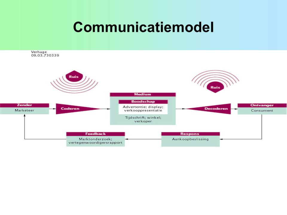 Communicatiemodel