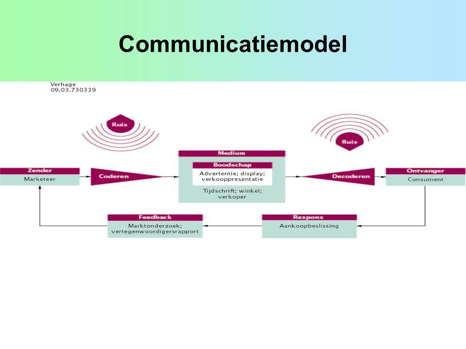 Communicatie codering 1.Is het doel helder.2.Wat moet de boodschap zijn.