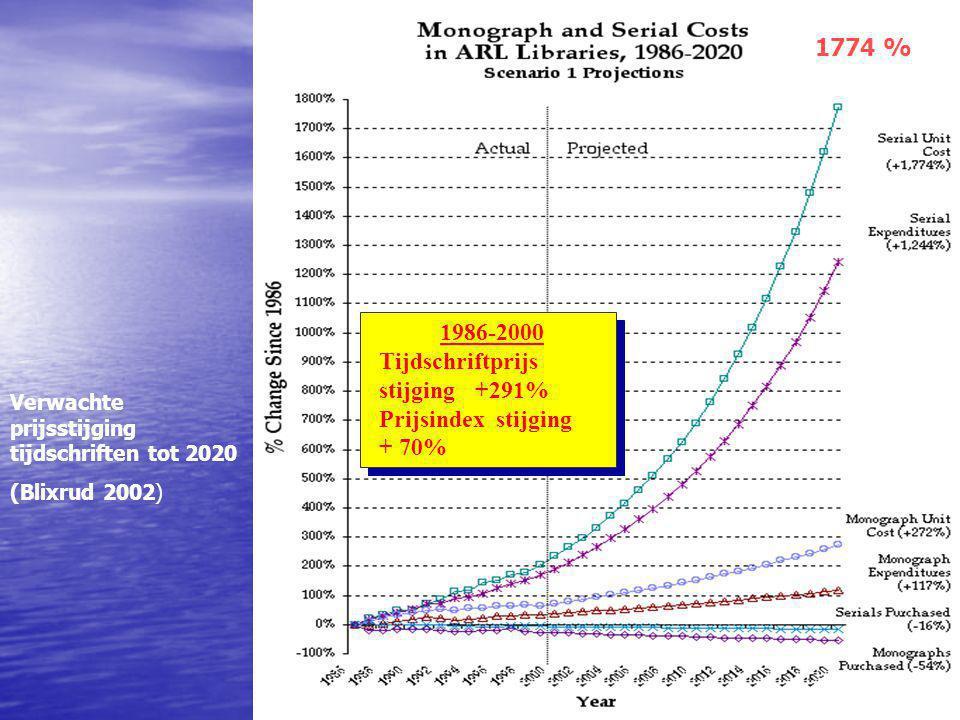 Verwachte prijsstijging tijdschriften tot 2020 (Blixrud 2002) 1774 % 1986-2000 Tijdschriftprijs stijging+291% Prijsindex stijging + 70% 1986-2000 Tijdschriftprijs stijging+291% Prijsindex stijging + 70%
