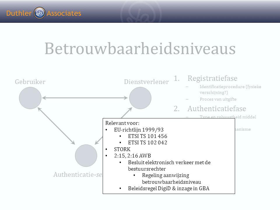 Betrouwbaarheidsniveaus 1.Registratiefase – Identificatieprocedure (fysieke verschijning?) – Proces van uitgifte 2.Authenticatiefase – Type en robuustheid middel – Security van authenticatiemechanisme GebruikerDienstverlener Authenticatie-service Relevant voor: • EU-richtlijn 1999/93 • ETSI TS 101 456 • ETSI TS 102 042 • STORK • 2:15, 2:16 AWB • Besluit elektronisch verkeer met de bestuursrechter • Regeling aanwijzing betrouwbaarheidsniveau • Beleidsregel DigiD & inzage in GBA