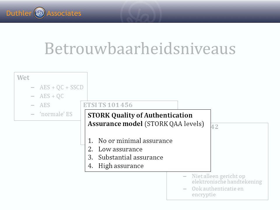 Betrouwbaarheidsniveaus Wet – AES + QC + SSCD – AES + QC – AES – 'normale' ES ETSI TS 101 456 – QCP public + SSCD – QCP public – Gericht op elektronische handtekening ETSI TS 102 042 – NCP+ – NCP – LCP – EVCP+ – EVCP – Niet alleen gericht op elektronische handtekening – Ook authenticatie en encryptie STORK Quality of Authentication Assurance model (STORK QAA levels) 1.No or minimal assurance 2.Low assurance 3.Substantial assurance 4.High assurance