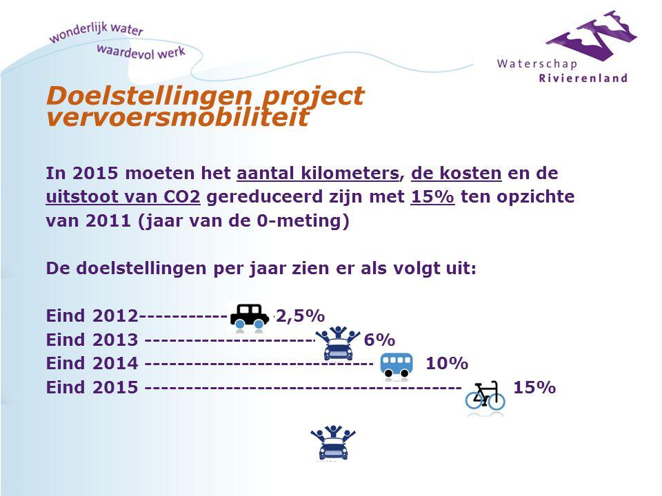 Doelstellingen project vervoersmobiliteit In 2015 moeten het aantal kilometers, de kosten en de uitstoot van CO2 gereduceerd zijn met 15% ten opzichte
