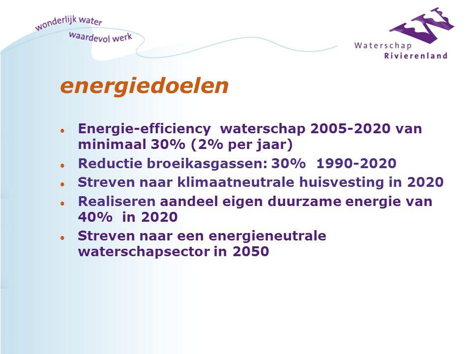 energiedoelen l Energie-efficiency waterschap 2005-2020 van minimaal 30% (2% per jaar) l Reductie broeikasgassen: 30% 1990-2020 l Streven naar klimaat