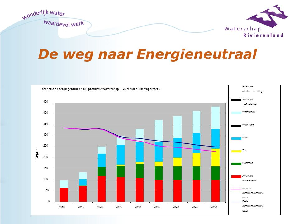 De weg naar Energieneutraal