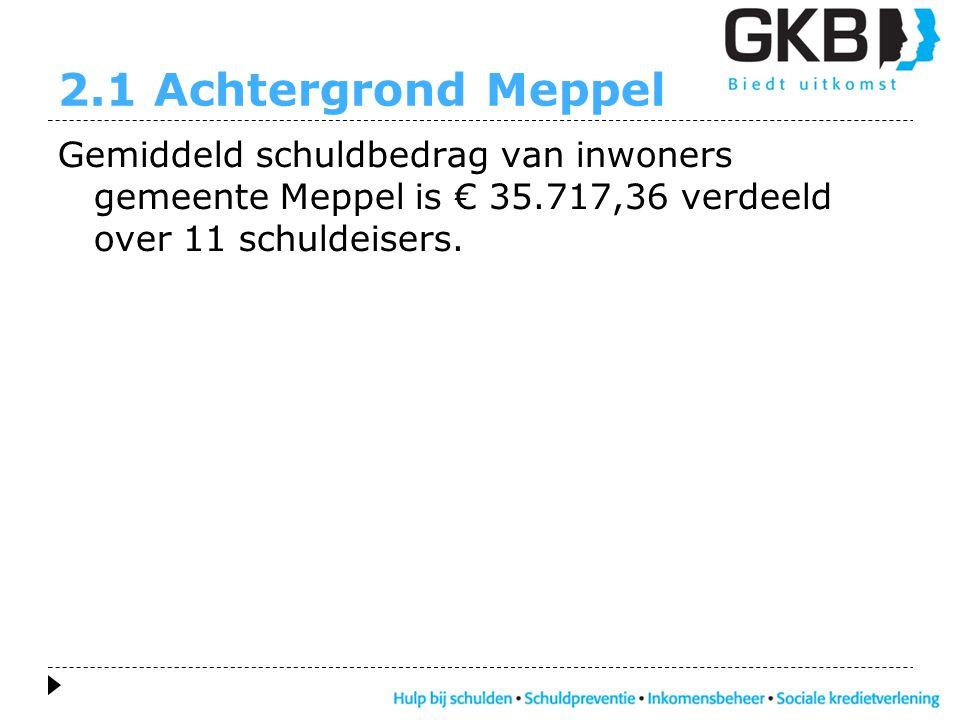 2.1 Achtergrond Meppel Gemiddeld schuldbedrag van inwoners gemeente Meppel is € 35.717,36 verdeeld over 11 schuldeisers.