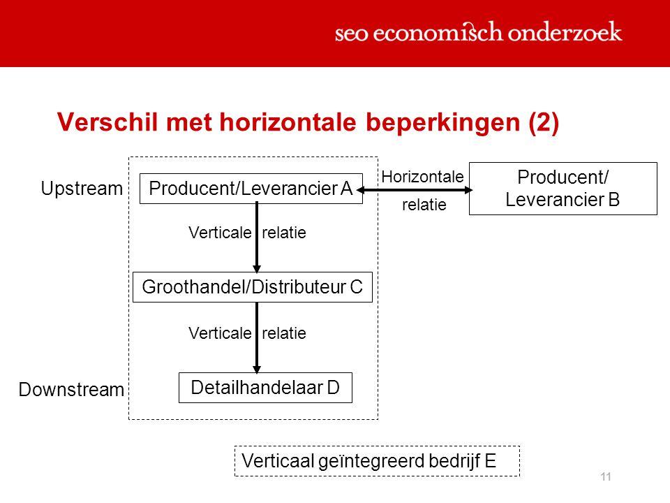 11 Verschil met horizontale beperkingen (2) Producent/ Leverancier B Upstream Producent/Leverancier A Horizontale Downstream Detailhandelaar D Grootha