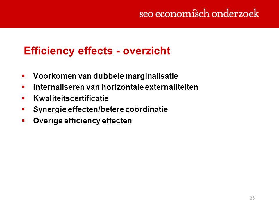 23 Efficiency effects - overzicht  Voorkomen van dubbele marginalisatie  Internaliseren van horizontale externaliteiten  Kwaliteitscertificatie  S
