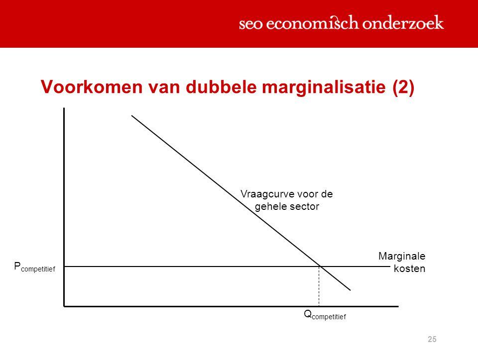 25 Voorkomen van dubbele marginalisatie (2) P competitief Marginale kosten Vraagcurve voor de gehele sector Q competitief