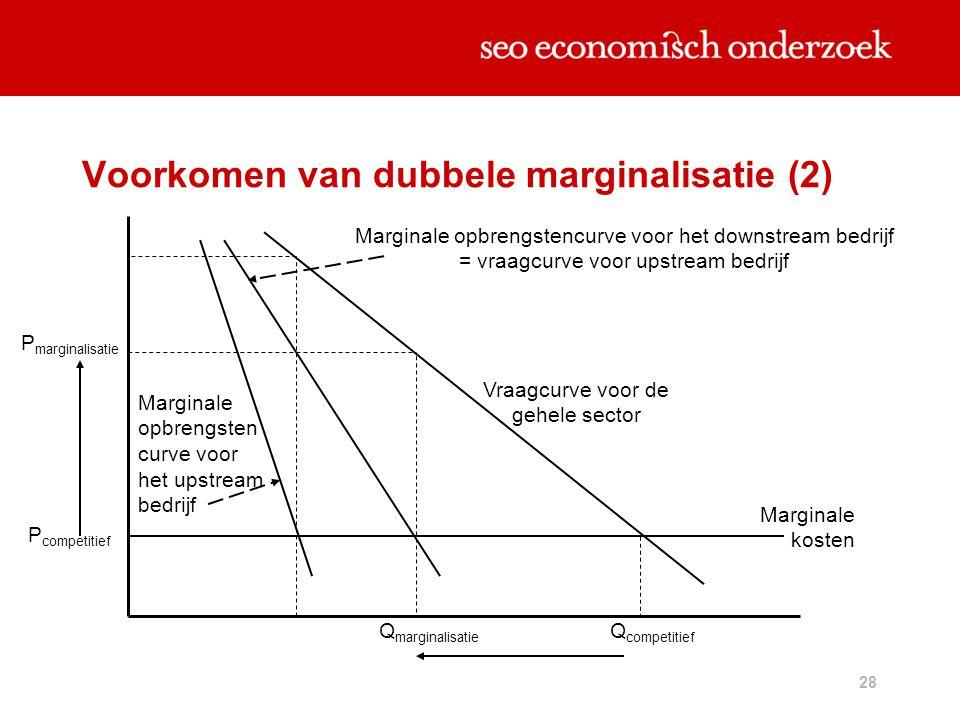 28 Voorkomen van dubbele marginalisatie (2) P marginalisatie P competitief Q competitief Q marginalisatie Marginale kosten Vraagcurve voor de gehele s