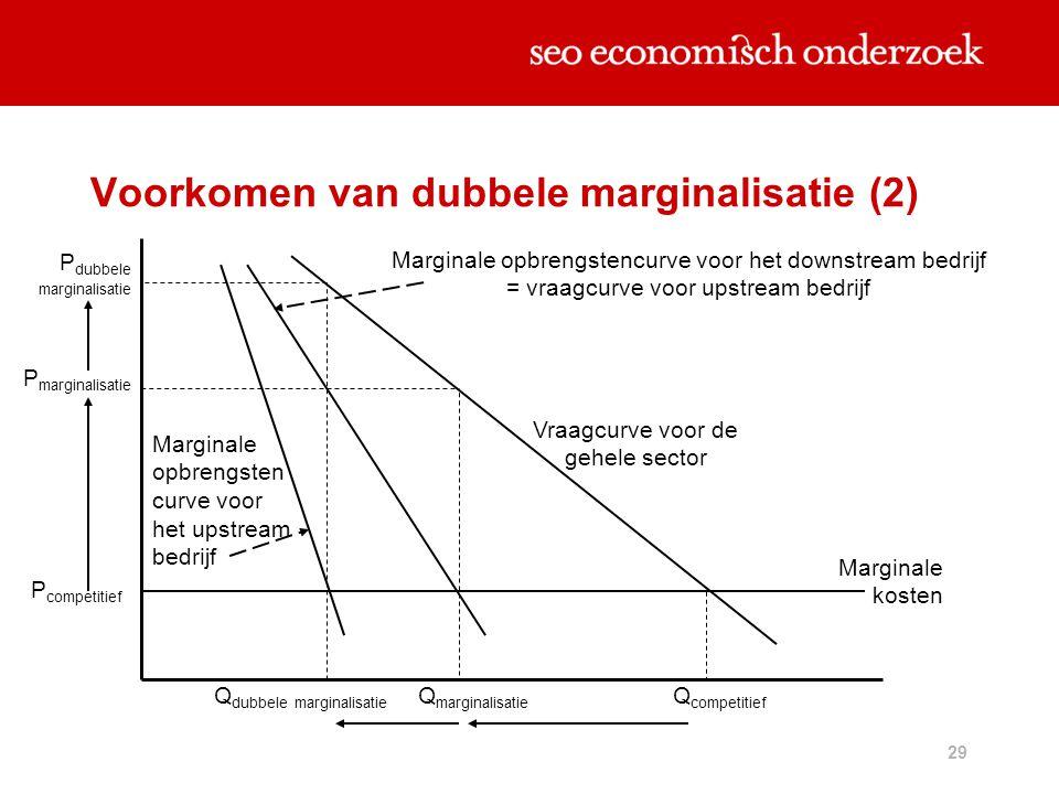 29 Voorkomen van dubbele marginalisatie (2) P marginalisatie P competitief Q competitief Q marginalisatie Marginale kosten Vraagcurve voor de gehele s
