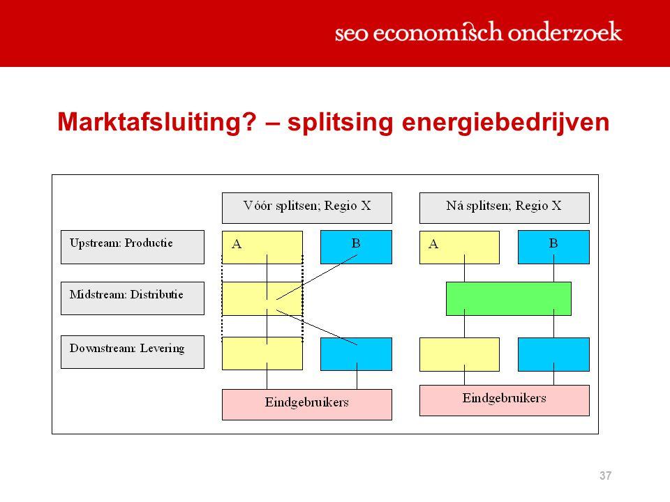 37 Marktafsluiting? – splitsing energiebedrijven