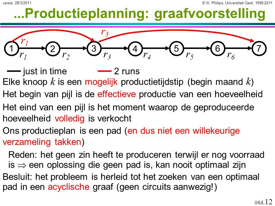 © W. Philips, Universiteit Gent, 1998-2011versie: 28/3/2011 06d. 12...Productieplanning: graafvoorstelling Reden: het geen zin heeft te produceren ter
