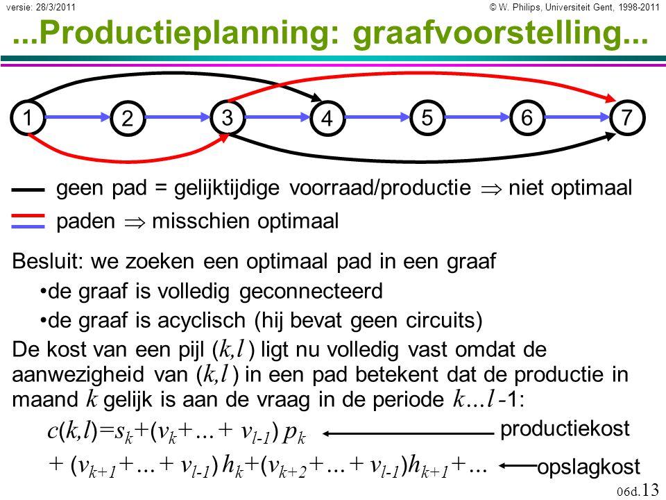 © W. Philips, Universiteit Gent, 1998-2011versie: 28/3/2011 06d. 13...Productieplanning: graafvoorstelling... 1 2 3 4 567 Besluit: we zoeken een optim