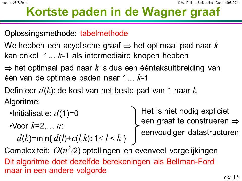 © W. Philips, Universiteit Gent, 1998-2011versie: 28/3/2011 06d. 15 Kortste paden in de Wagner graaf Oplossingsmethode: tabelmethode Het is niet nodig
