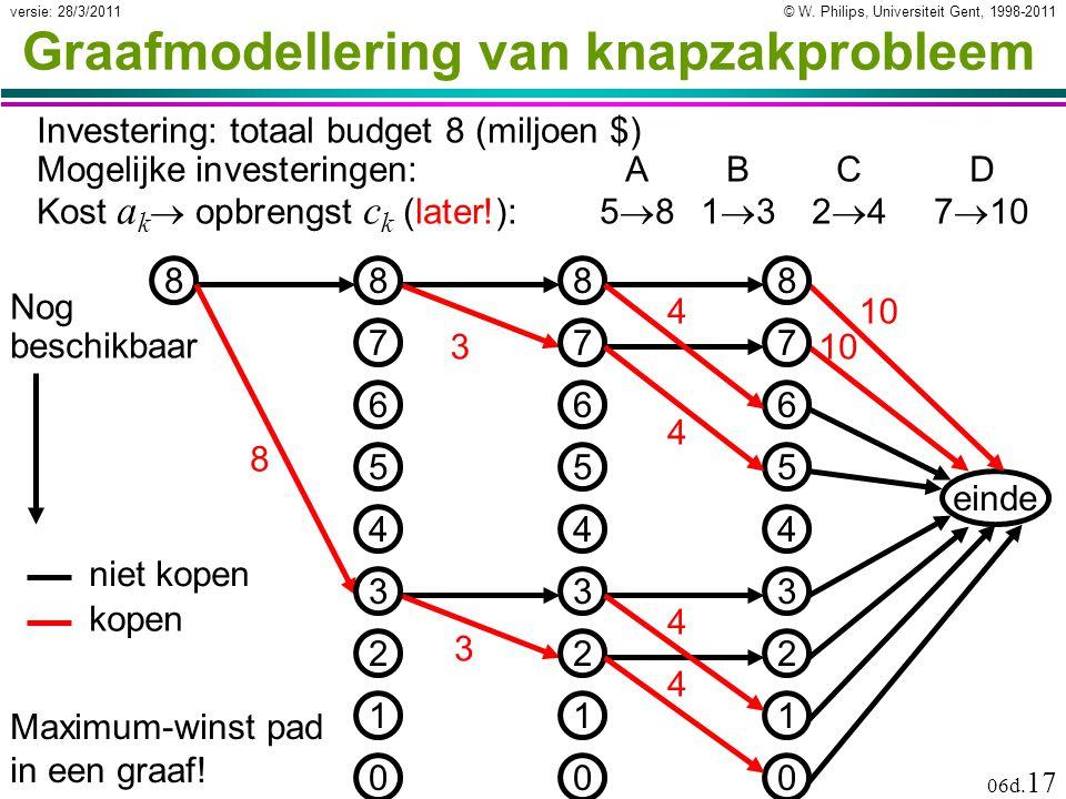 © W. Philips, Universiteit Gent, 1998-2011versie: 28/3/2011 06d. 17 Graafmodellering van knapzakprobleem Investering: totaal budget 8 (miljoen $) Moge