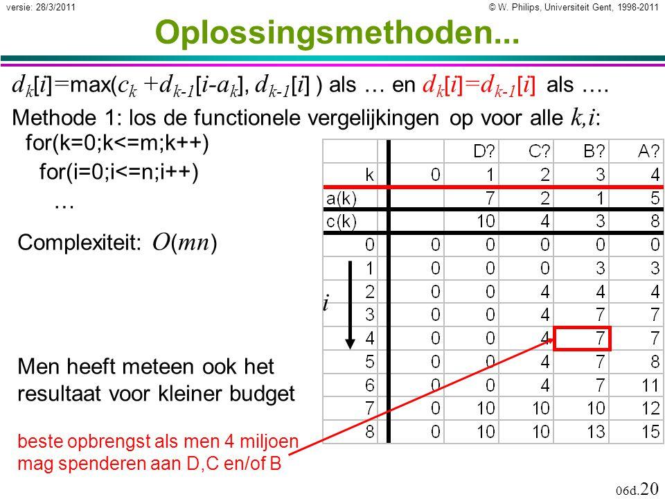 © W. Philips, Universiteit Gent, 1998-2011versie: 28/3/2011 06d. 20 Oplossingsmethoden... Complexiteit: O ( mn ) d k [ i ] = max( c k +d k-1 [ i-a k ]