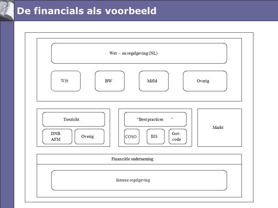 De financials als voorbeeld Wet-en regelgeving (NL) MifidBWOverig Interne regelgeving Toezicht DNB AFM Overig Financiële onderneming BIS COSO Best practices Markt Gov.