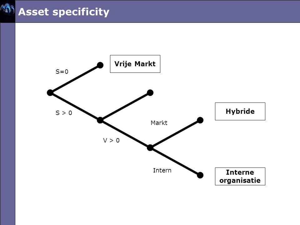 Asset specificity Vrije Markt Interne organisatie Hybride S=0 S > 0 V > 0 Markt Intern