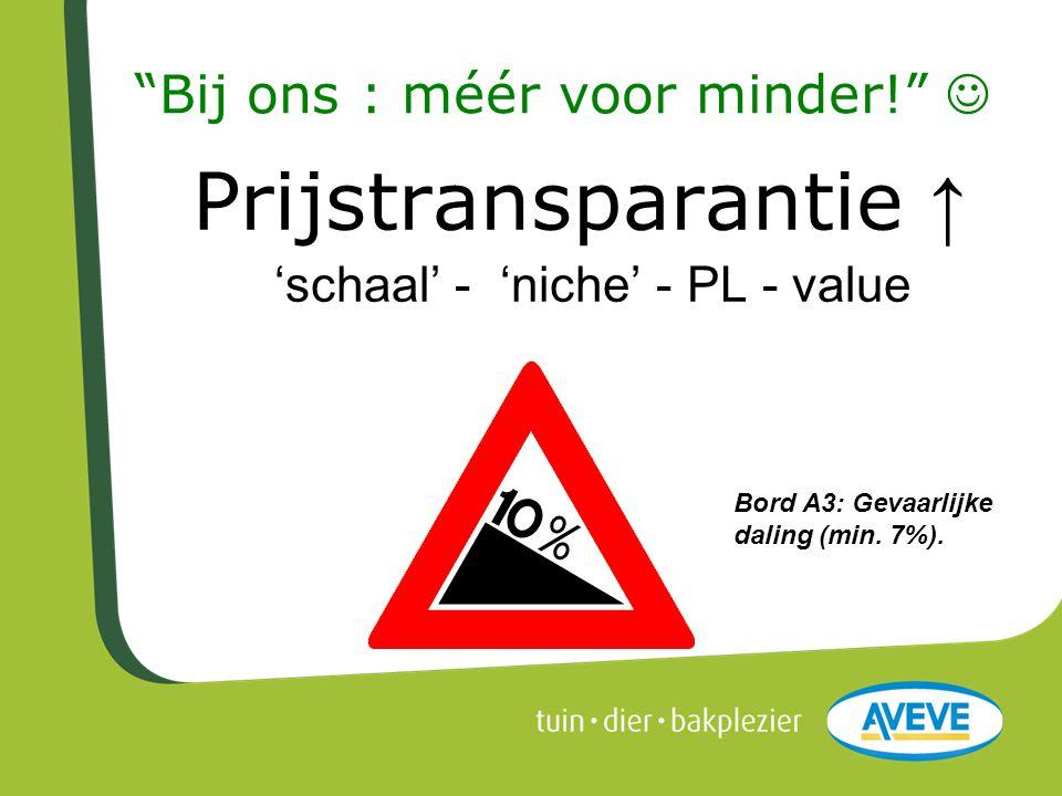 """""""Bij ons : méér voor minder!""""  Prijstransparantie ↑ 'schaal' - 'niche' - PL - value Bord A3: Gevaarlijke daling (min. 7%)."""