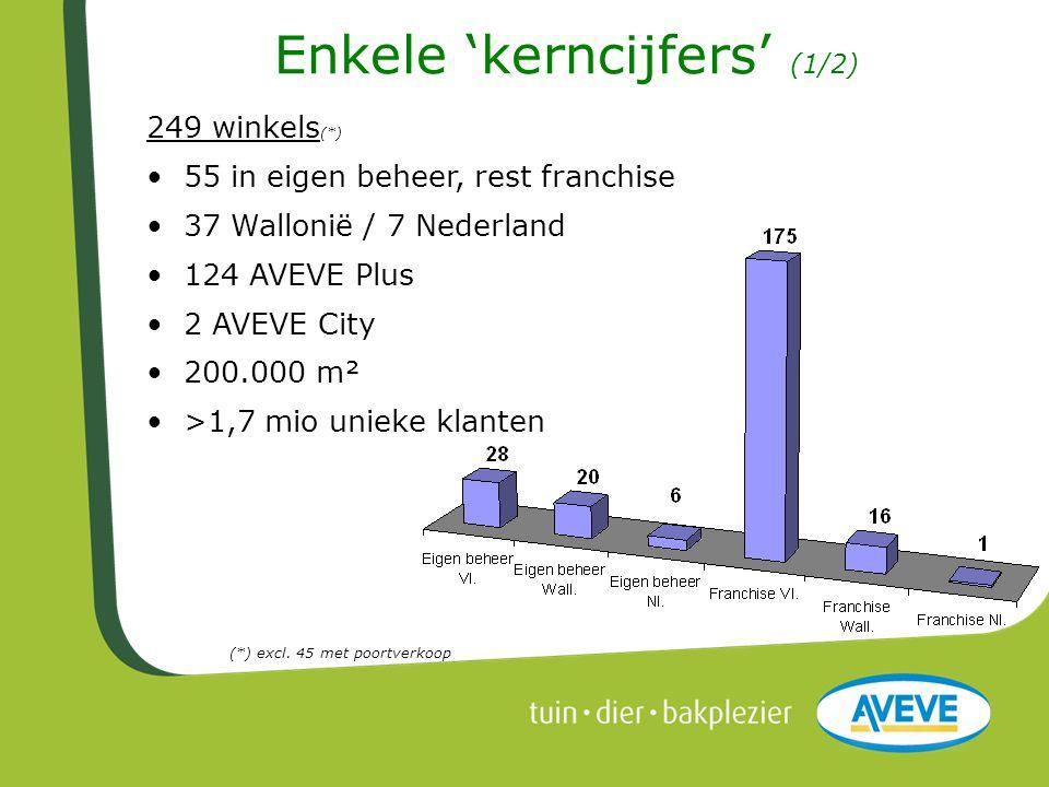249 winkels (*) • 55 in eigen beheer, rest franchise • 37 Wallonië / 7 Nederland • 124 AVEVE Plus • 2 AVEVE City • 200.000 m² • >1,7 mio unieke klante