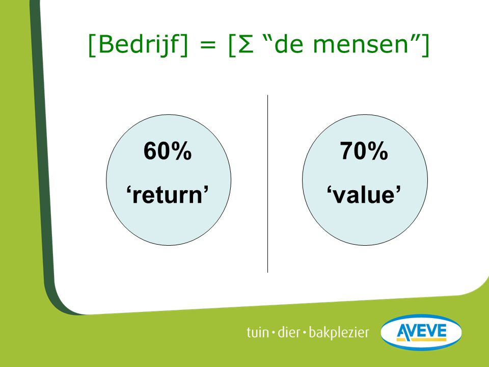 "[Bedrijf] = [Σ ""de mensen""] 70% 'value' 60% 'return'"