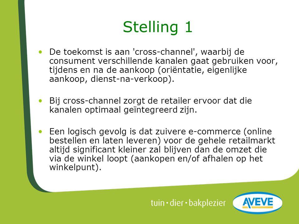 Stelling 1 •De toekomst is aan 'cross-channel', waarbij de consument verschillende kanalen gaat gebruiken voor, tijdens en na de aankoop (oriëntatie,