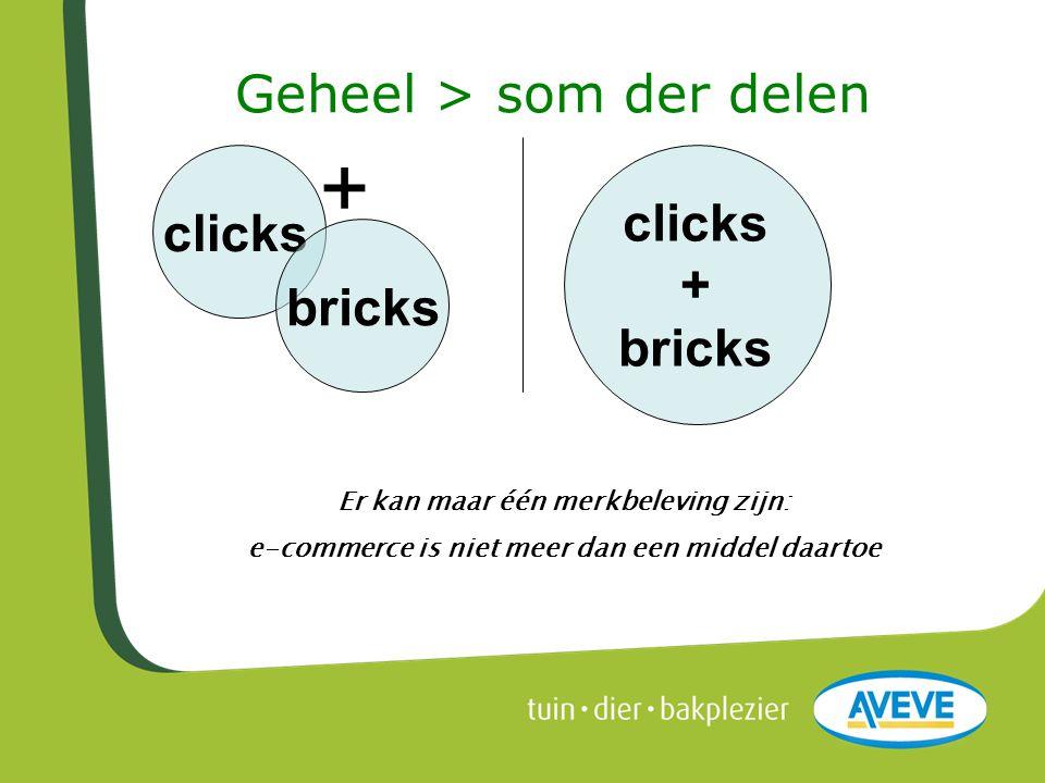 Geheel > som der delen clicks + bricks clicks + bricks Er kan maar één merkbeleving zijn: e-commerce is niet meer dan een middel daartoe