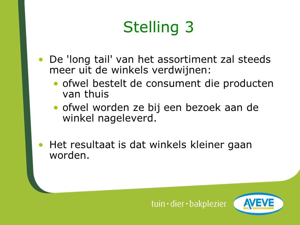 Stelling 3 •De 'long tail' van het assortiment zal steeds meer uit de winkels verdwijnen: •ofwel bestelt de consument die producten van thuis •ofwel w